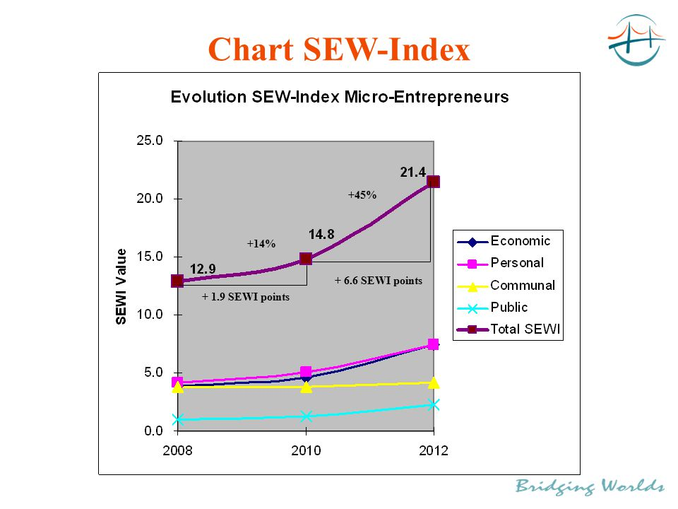 Chart SEW-Index + 1.9 SEWI points + 6.6 SEWI points +14% +45%