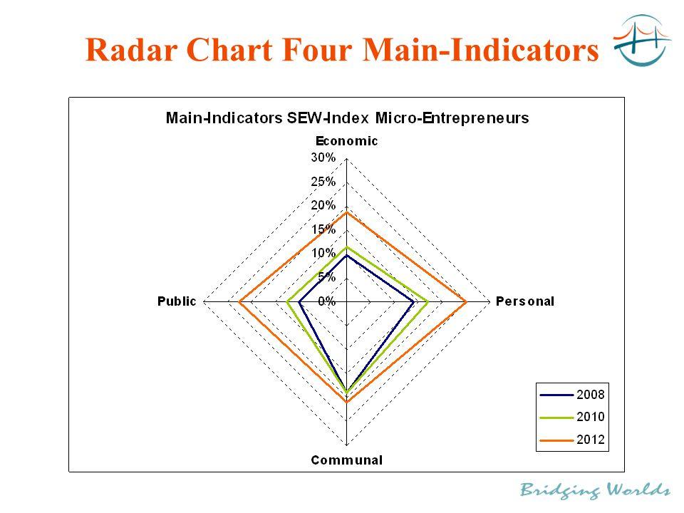 Radar Chart Four Main-Indicators