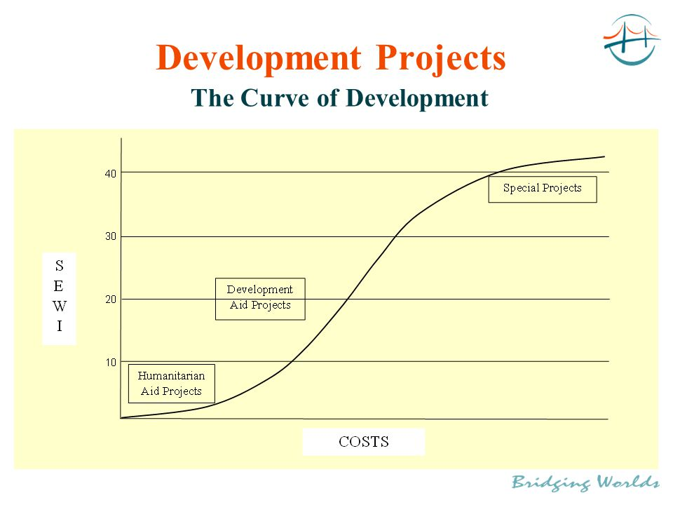 Development Projects The Curve of Development