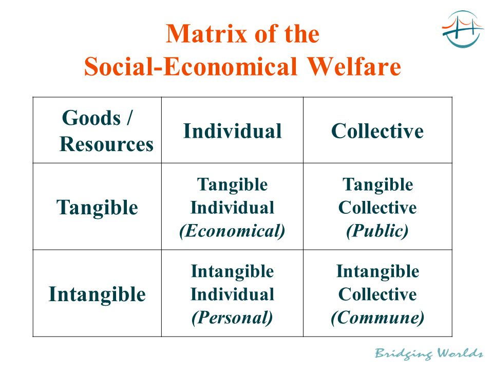 Matrix of the Social-Economical Welfare Goods / Resources IndividualCollective Tangible Individual (Economical) Tangible Collective (Public) Intangible Individual (Personal) Intangible Collective (Commune)