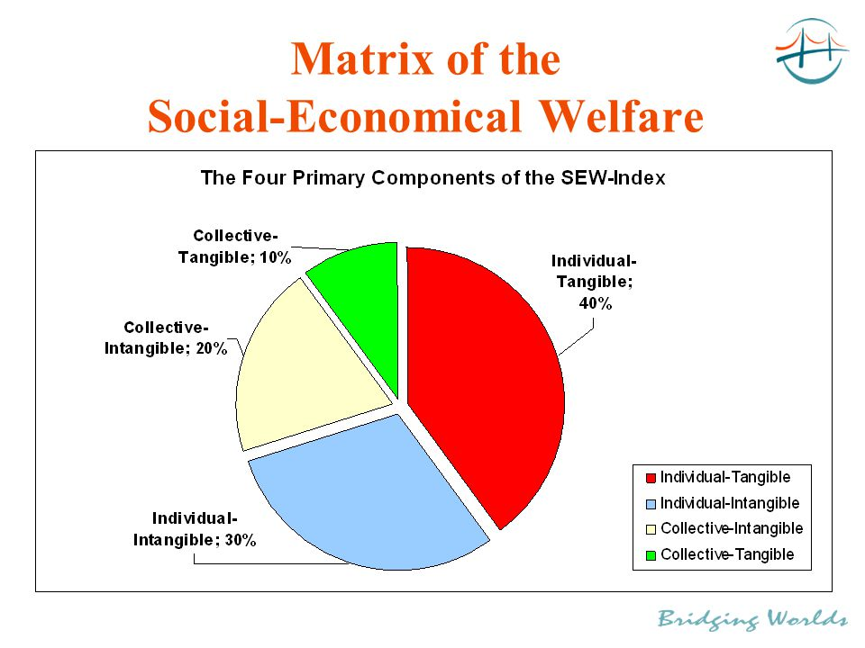 Matrix of the Social-Economical Welfare