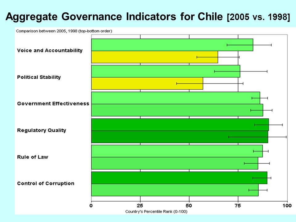 13 Aggregate Governance Indicators for Chile [2005 vs. 1998]