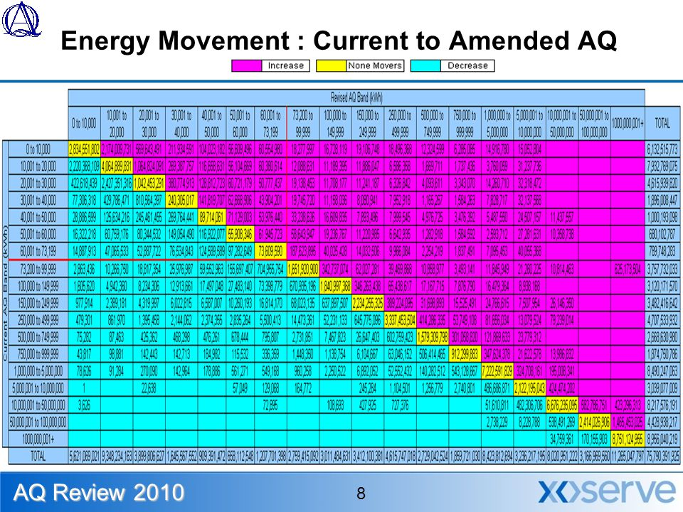 Energy Movement : Current to Amended AQ AQ Review 2010 8