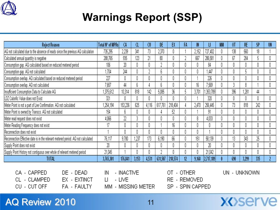Warnings Report (SSP) AQ Review 2010 11