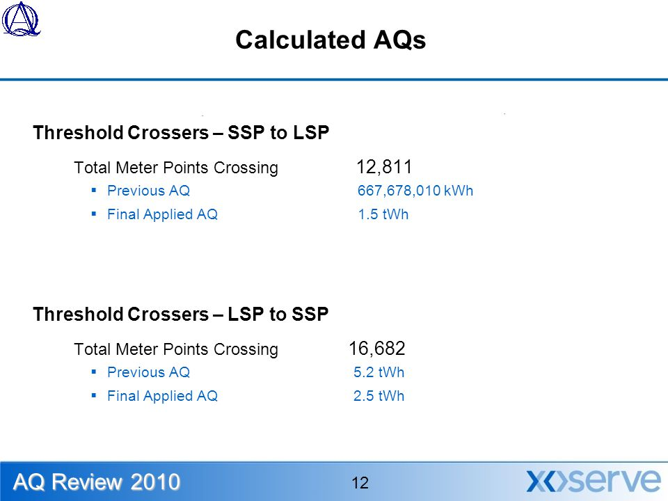 Calculated AQs Threshold Crossers – SSP to LSP Total Meter Points Crossing 12,811  Previous AQ 667,678,010 kWh  Final Applied AQ 1.5 tWh Threshold Crossers – LSP to SSP Total Meter Points Crossing 16,682  Previous AQ 5.2 tWh  Final Applied AQ 2.5 tWh AQ Review 2010 12