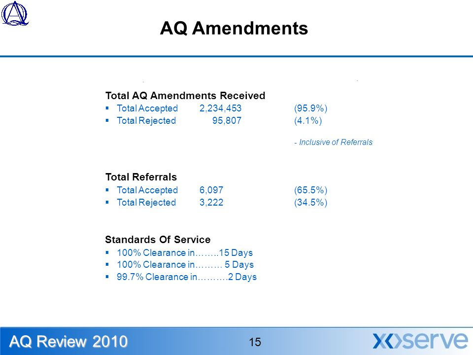 AQ Amendments Total AQ Amendments Received  Total Accepted2,234,453 (95.9%)  Total Rejected 95,807(4.1%) - Inclusive of Referrals Total Referrals  Total Accepted6,097(65.5%)  Total Rejected3,222(34.5%) Standards Of Service  100% Clearance in……..15 Days  100% Clearance in……… 5 Days  99.7% Clearance in……….2 Days AQ Review 2010 15