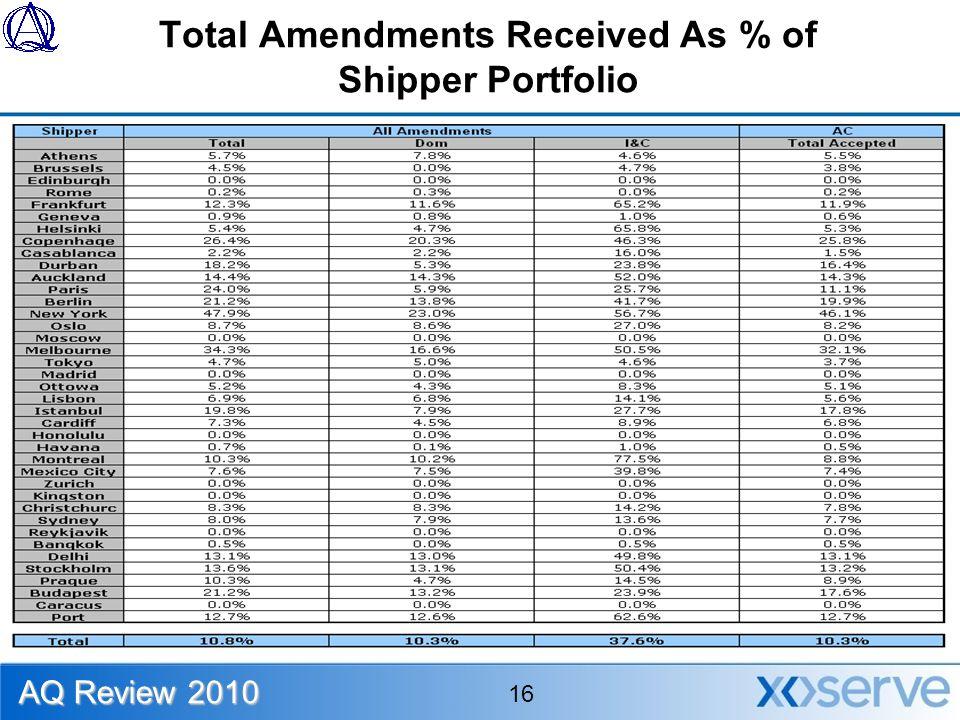 Total Amendments Received As % of Shipper Portfolio AQ Review 2010 16