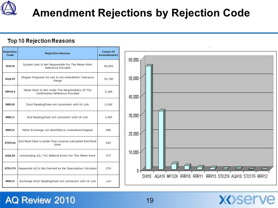 Amendment Rejections by Rejection Code Top 10 Rejection Reasons AQ Review 2010 19