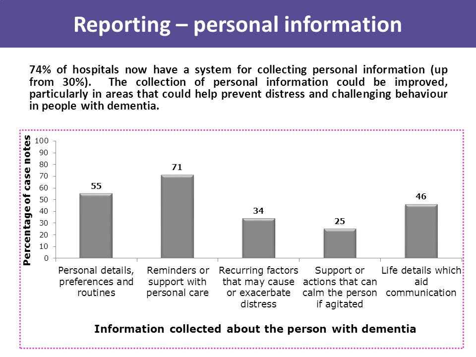 74% of hospitals now have a system for collecting personal information (up from 30%).
