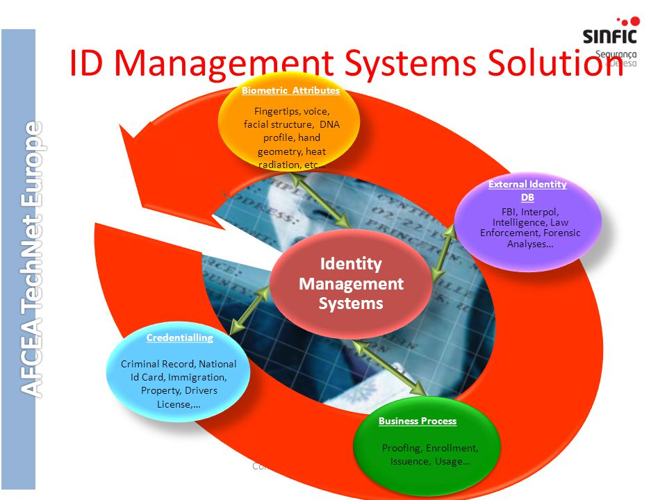 ID Management Systems Solution Confidential © 2007 Sinfic All rights reserved.