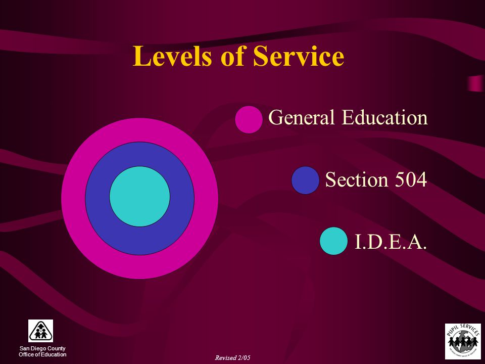 San Diego County Office of Education Revised 2/05 Levels of Service  General Education  Section 504  I.D.E.A.