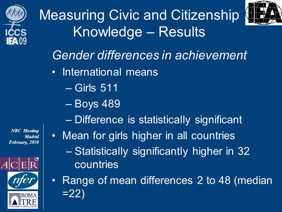 NRC Meeting Madrid February, 2010 Gender differences in achievement International means –Girls 511 –Boys 489 –Difference is statistically significant Mean for girls higher in all countries –Statistically significantly higher in 32 countries Range of mean differences 2 to 48 (median =22) Measuring Civic and Citizenship Knowledge – Results
