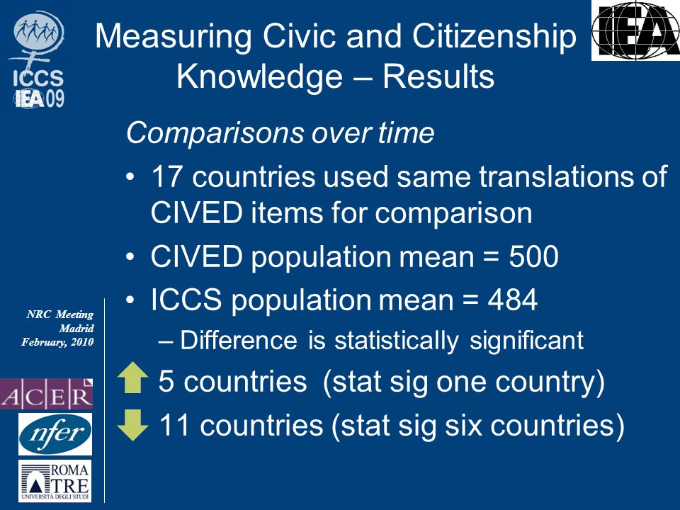 NRC Meeting Madrid February, 2010 Comparisons over time 17 countries used same translations of CIVED items for comparison CIVED population mean = 500 ICCS population mean = 484 –Difference is statistically significant 5 countries (stat sig one country) 11 countries (stat sig six countries) Measuring Civic and Citizenship Knowledge – Results