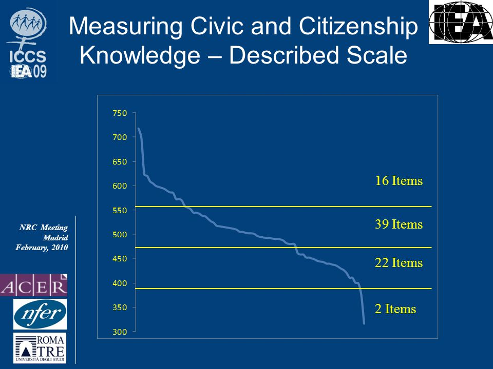 NRC Meeting Madrid February, 2010 Measuring Civic and Citizenship Knowledge – Described Scale 2 Items 22 Items 16 Items 39 Items