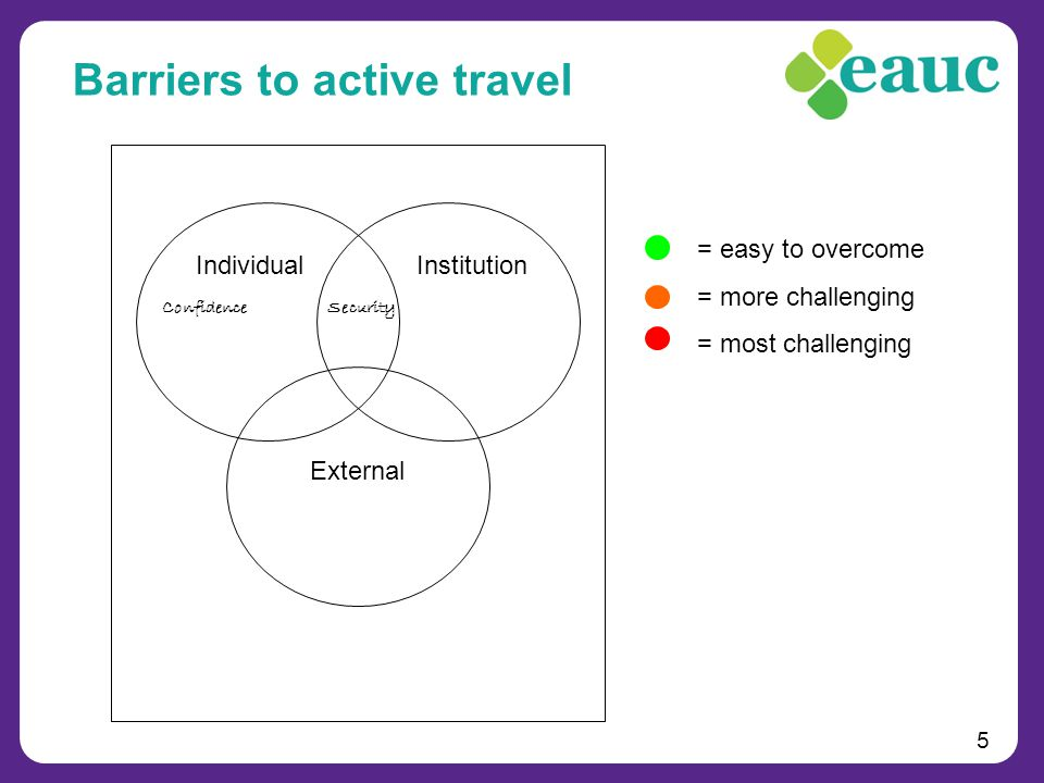 5 Barriers to active travel IndividualInstitution External = easy to overcome = more challenging = most challenging ConfidenceSecurity