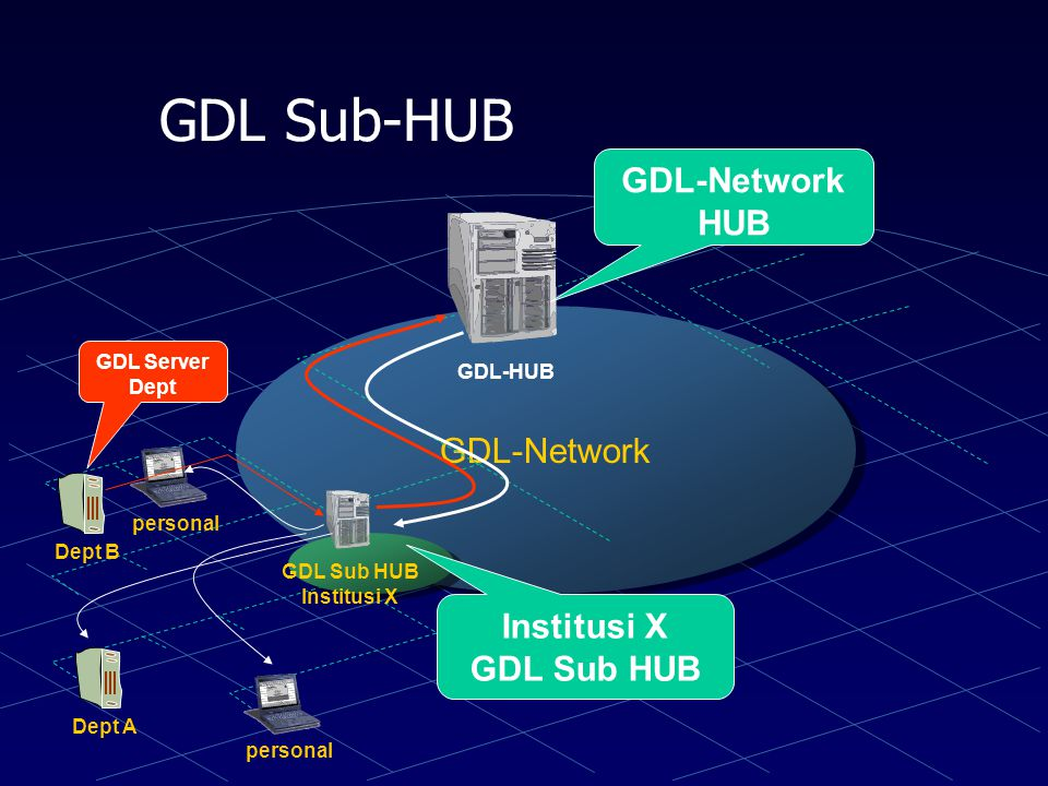 GDL-Network institusiwarnet personal GDL-HUB ITB Warnet Server GDL Warnet Server GDL ITB (Source) Search &^%.
