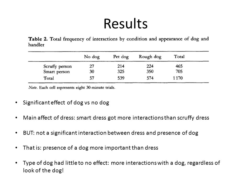 Results Significant effect of dog vs no dog Main affect of dress: smart dress got more interactions than scruffy dress BUT: not a significant interaction between dress and presence of dog That is: presence of a dog more important than dress Type of dog had little to no effect: more interactions with a dog, regardless of look of the dog!