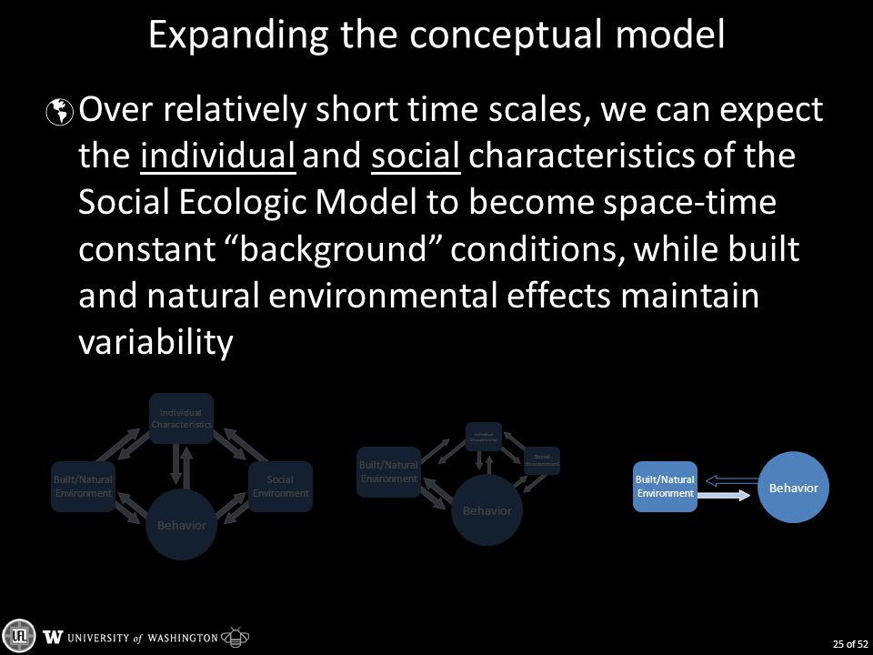 Expanding the conceptual model  Over relatively short time scales, we can expect the individual and social characteristics of the Social Ecologic Model to become space-time constant background conditions, while built and natural environmental effects maintain variability Built/Natural Environment Behavior Individual Characteristics Social Environment Built/Natural Environment Behavior Individual Characteristics Social Environment Built/Natural Environment Behavior 25 of 52
