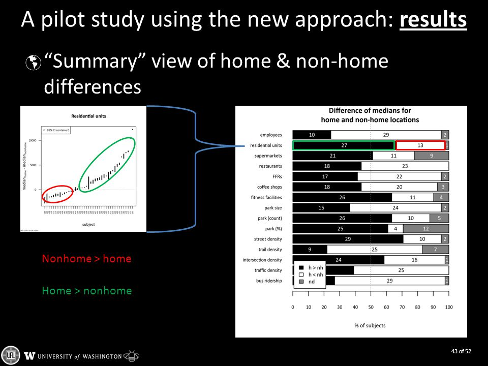 A pilot study using the new approach: results  Summary view of home & non-home differences 43 of 52 Nonhome > home Home > nonhome
