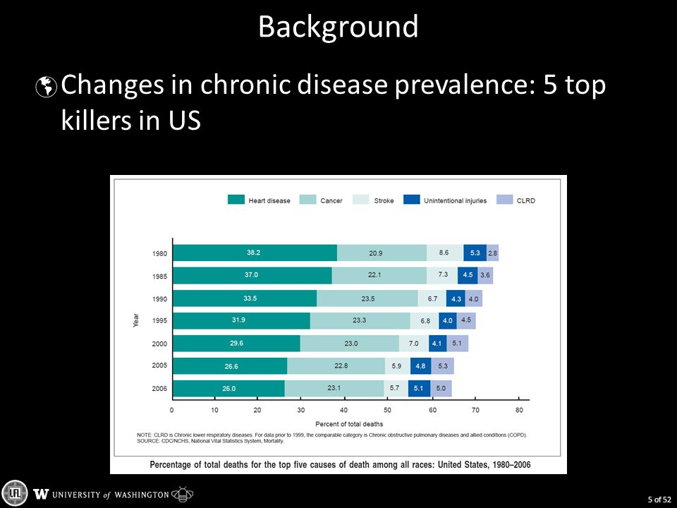 Background  Changes in chronic disease prevalence: 5 top killers in US 5 of 52
