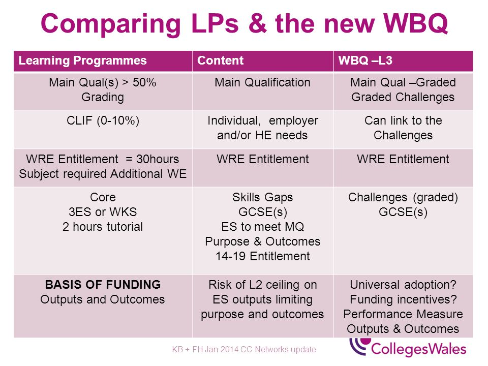 Comparing LPs & the new WBQ Learning ProgrammesContentWBQ –L3 Main Qual(s) > 50% Grading Main QualificationMain Qual –Graded Graded Challenges CLIF (0