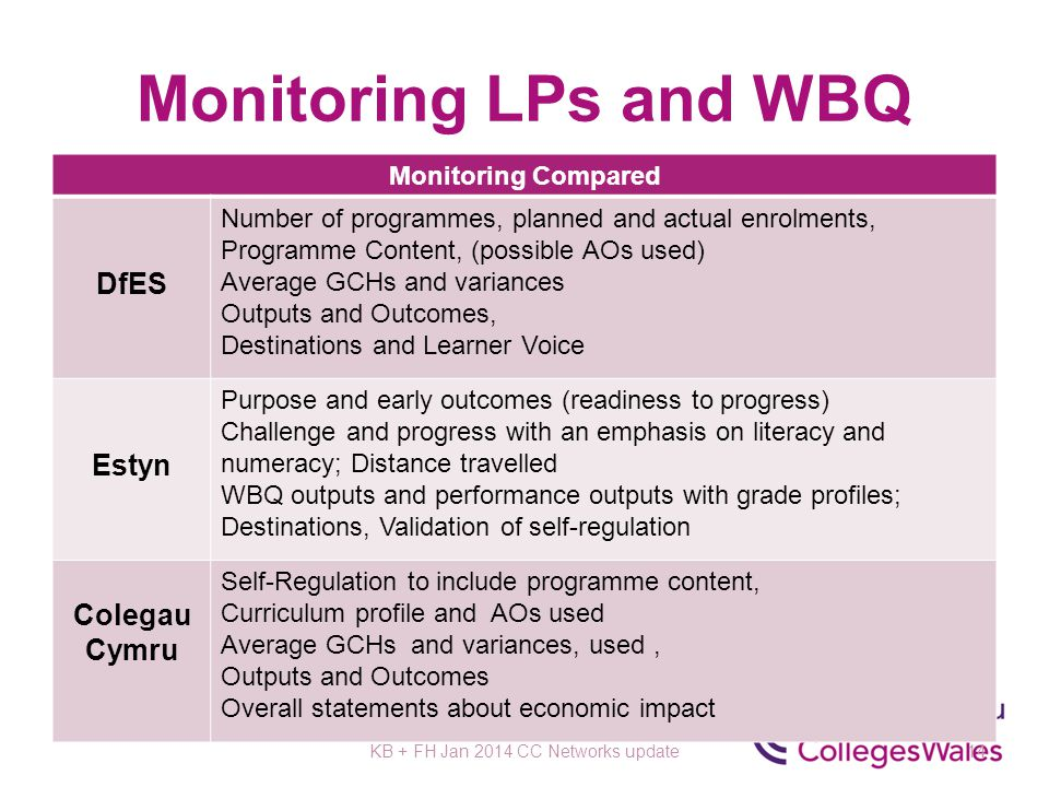 Monitoring LPs and WBQ Monitoring Compared DfES Number of programmes, planned and actual enrolments, Programme Content, (possible AOs used) Average GCHs and variances Outputs and Outcomes, Destinations and Learner Voice Estyn Purpose and early outcomes (readiness to progress) Challenge and progress with an emphasis on literacy and numeracy; Distance travelled WBQ outputs and performance outputs with grade profiles; Destinations, Validation of self-regulation Colegau Cymru Self-Regulation to include programme content, Curriculum profile and AOs used Average GCHs and variances, used, Outputs and Outcomes Overall statements about economic impact KB + FH Jan 2014 CC Networks update14