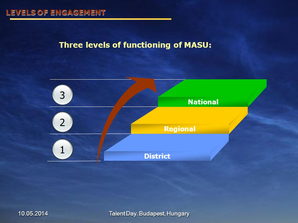 Three levels of functioning of MASU: National Regional District 1 2 3 LEVELS OF ENGAGEMENT 10.05.2014Talent Day. Budapest, Hungary