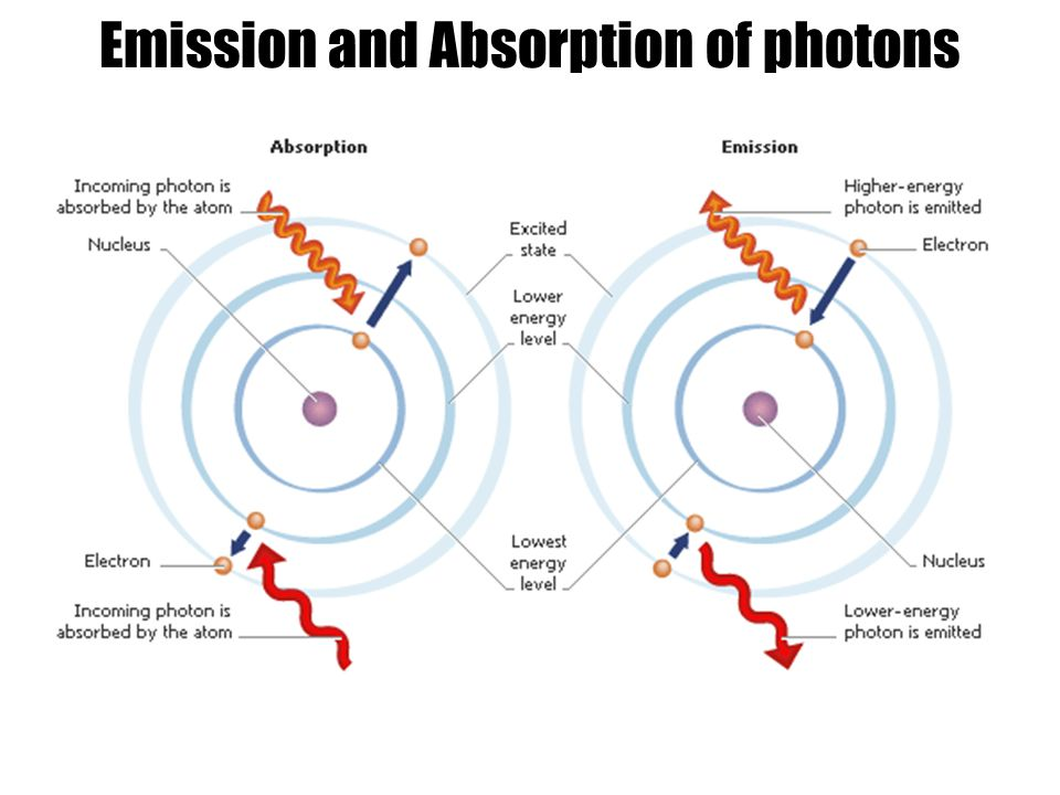 Emission and Absorption of photons