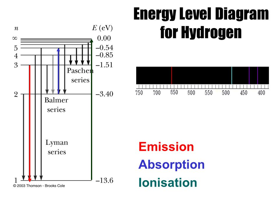 Energy Level Diagram for Hydrogen Emission Absorption Ionisation