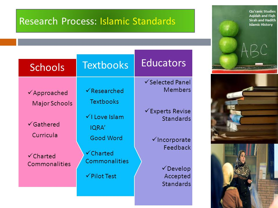 Research Process: Islamic Standards Selected Panel Members Experts Revise Standards Incorporate Feedback Develop Accepted Standards Educators Research