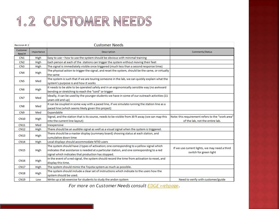 For more on Customer Needs consult EDGE webpage.EDGE webpage