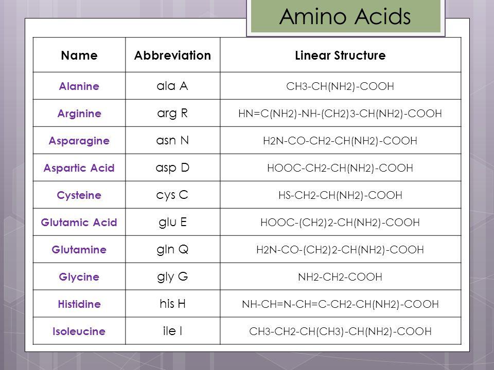 Linear StructureAbbreviationName CH 3 -CH(NH 2 )-COOH ala A Alanine HN=C(NH 2 )-NH-(CH 2 ) 3 -CH(NH 2 )-COOH arg R Arginine H 2 N-CO-CH 2 -CH(NH 2 )-C