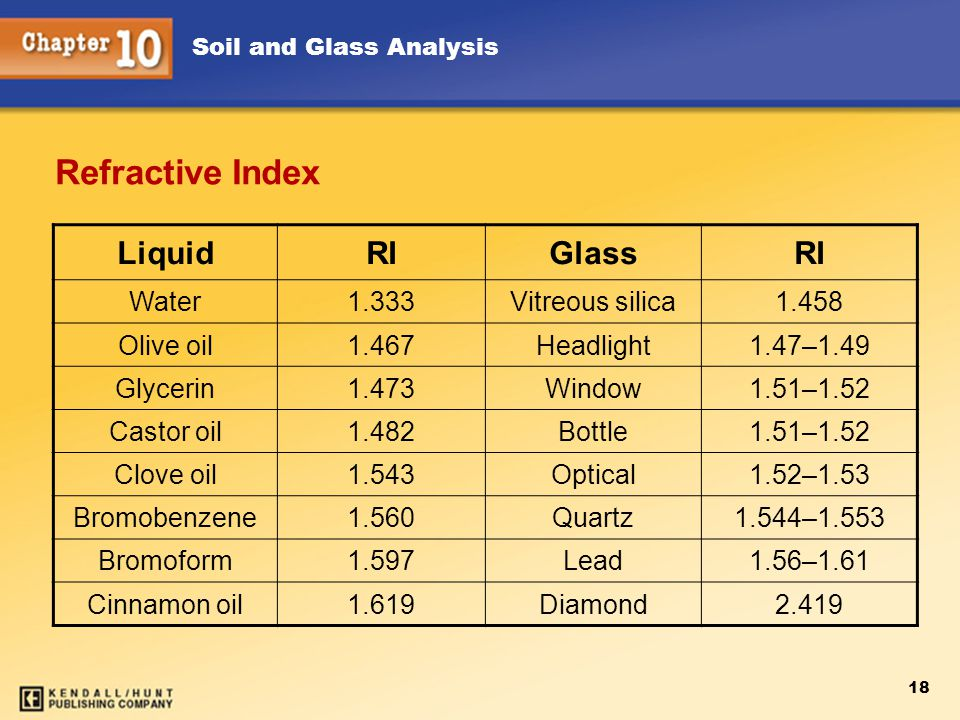 Soil and Glass Analysis 18 Refractive Index LiquidRIGlassRI Water1.333Vitreous silica1.458 Olive oil1.467Headlight1.47–1.49 Glycerin1.473Window1.51–1.52 Castor oil1.482Bottle1.51–1.52 Clove oil1.543Optical1.52–1.53 Bromobenzene1.560Quartz1.544–1.553 Bromoform1.597Lead1.56–1.61 Cinnamon oil1.619Diamond2.419