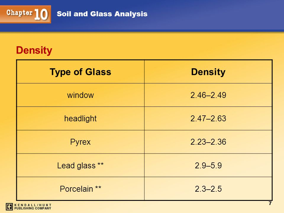 Soil and Glass Analysis 7 Density Type of GlassDensity window2.46–2.49 headlight2.47–2.63 Pyrex2.23–2.36 Lead glass **2.9–5.9 Porcelain **2.3–2.5