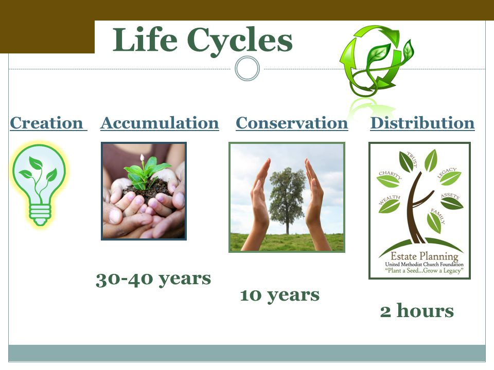 Life Cycles Creation Accumulation Conservation Distribution 30-40 years 10 years 2 hours
