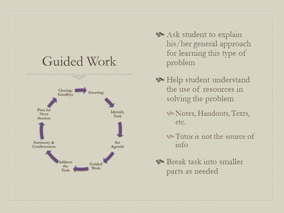 Guided Work  Ask student to explain his/her general approach for learning this type of problem  Help student understand the use of resources in solving the problem  Notes, Handouts, Texts, etc.