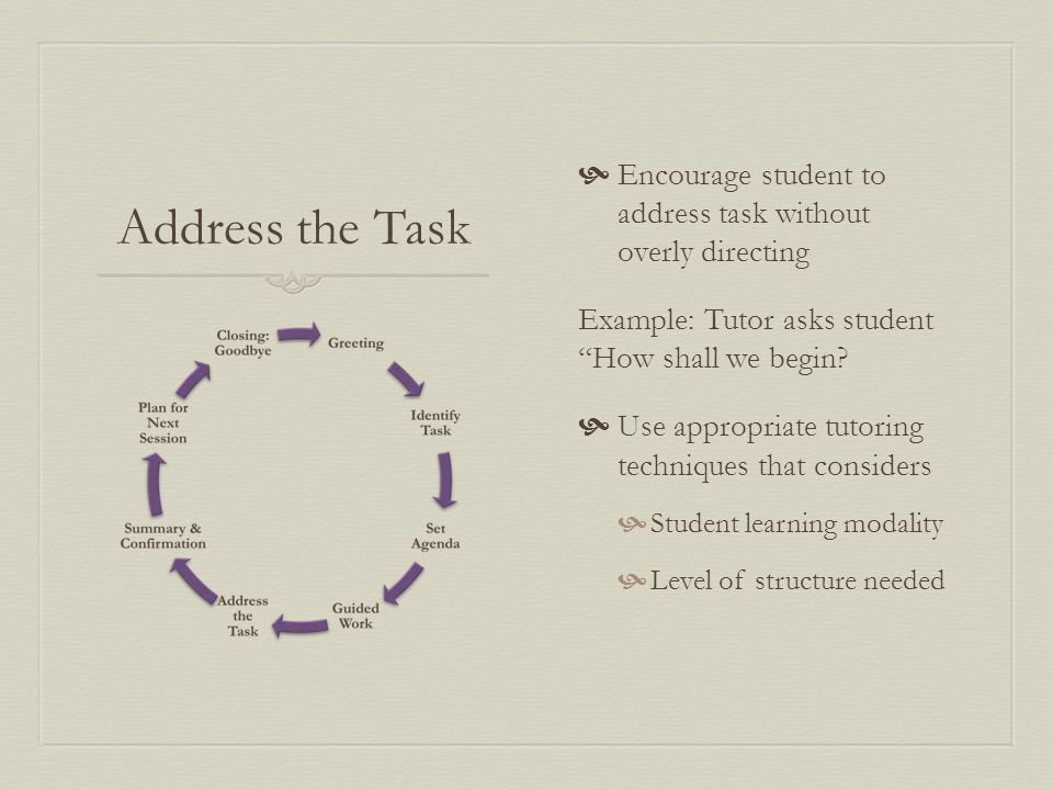 Address the Task  Encourage student to address task without overly directing Example: Tutor asks student How shall we begin.