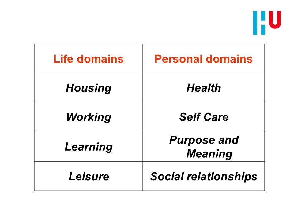 Life domainsPersonal domains HousingHealth WorkingSelf Care Learning Purpose and Meaning LeisureSocial relationships