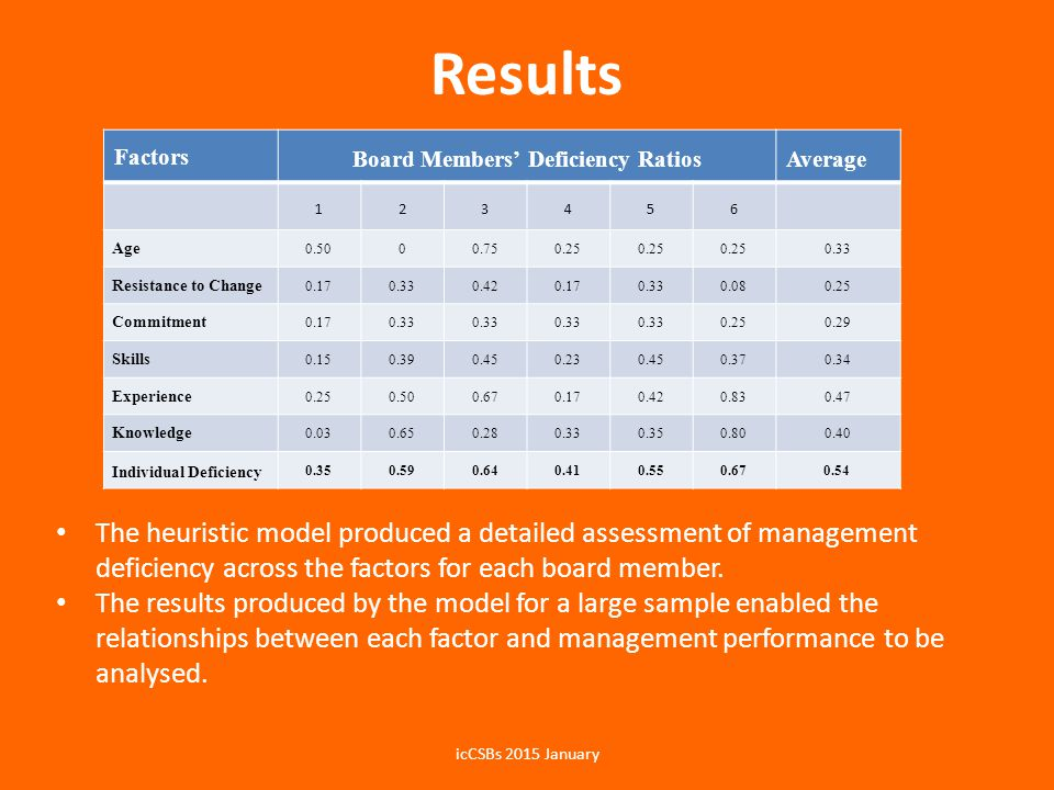 Results The heuristic model produced a detailed assessment of management deficiency across the factors for each board member.