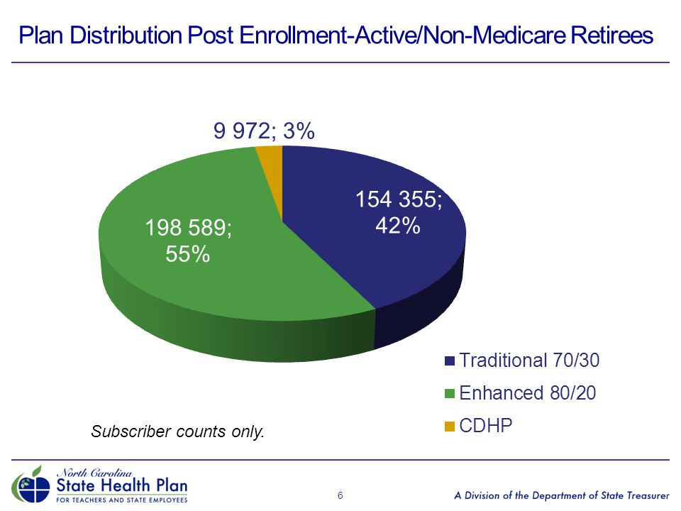 Plan Distribution Post Enrollment-Active/Non-Medicare Retirees 6 Subscriber counts only.