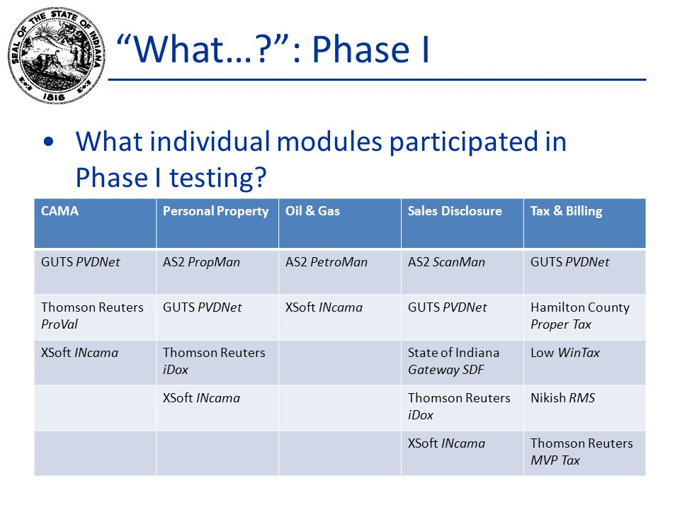 What… : Phase I What individual modules participated in Phase I testing.