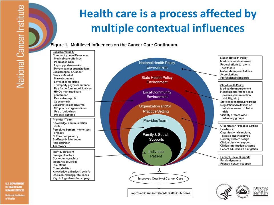 Health care is a process affected by multiple contextual influences
