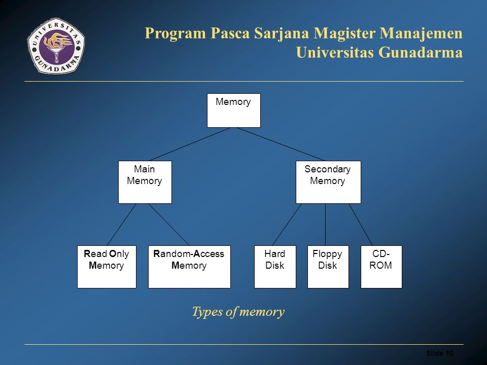 Slide 9 Program Pasca Sarjana Magister Manajemen Universitas Gunadarma Every computer comes with a certain amount of storage, both internal storage (memory), and external (or secondary) storage.