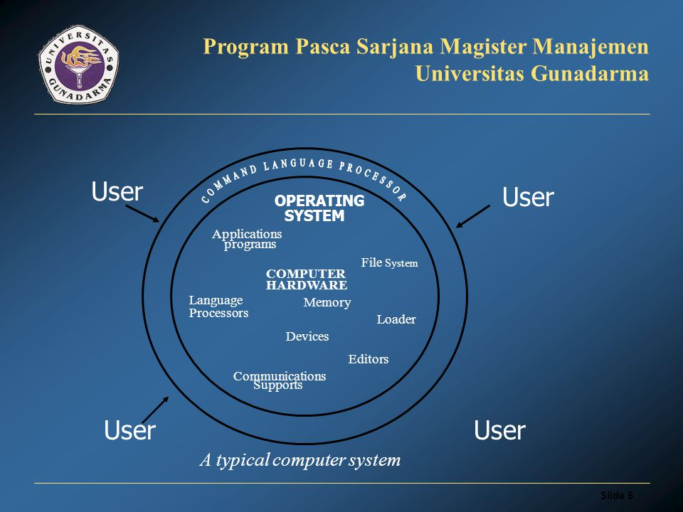Slide 5 Program Pasca Sarjana Magister Manajemen Universitas Gunadarma  Computer System: A collection of hardware and software components designed to provide an effective tool for computation.