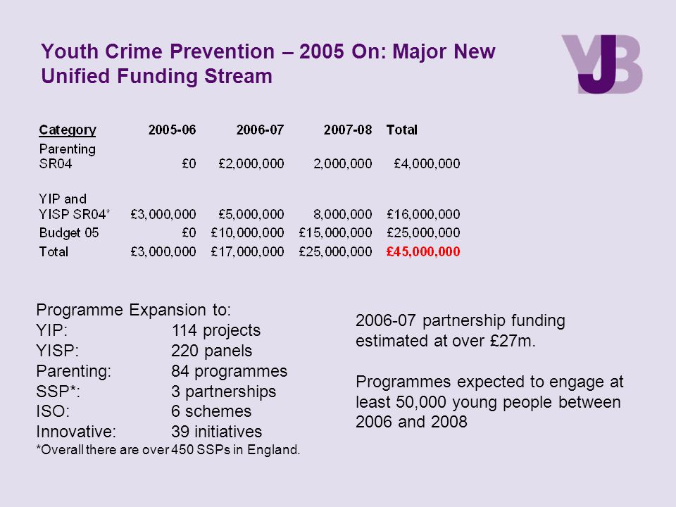 Youth Crime Prevention – 2005 On: Major New Unified Funding Stream Programme Expansion to: YIP:114 projects YISP:220 panels Parenting:84 programmes SSP*:3 partnerships ISO:6 schemes Innovative:39 initiatives *Overall there are over 450 SSPs in England.