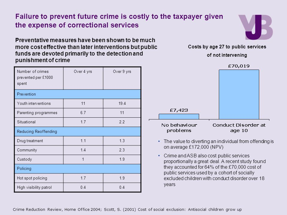 Failure to prevent future crime is costly to the taxpayer given the expense of correctional services Number of crimes prevented per £1000 spent Over 4