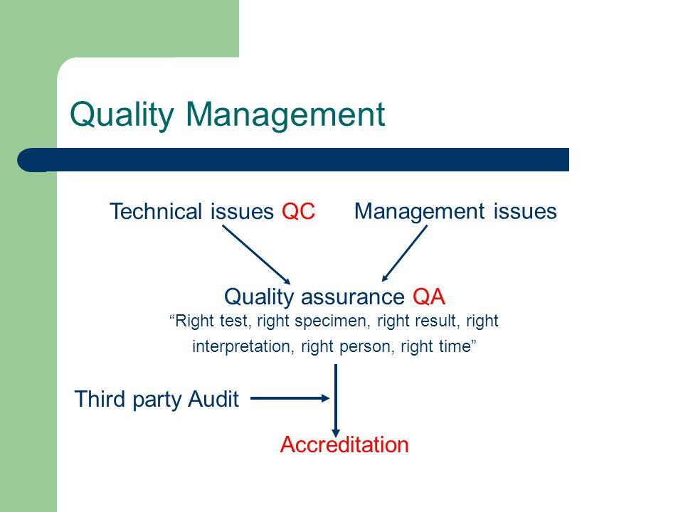 Quality Management Technical issues QC Management issues Quality assurance QA Right test, right specimen, right result, right interpretation, right person, right time Accreditation Third party Audit