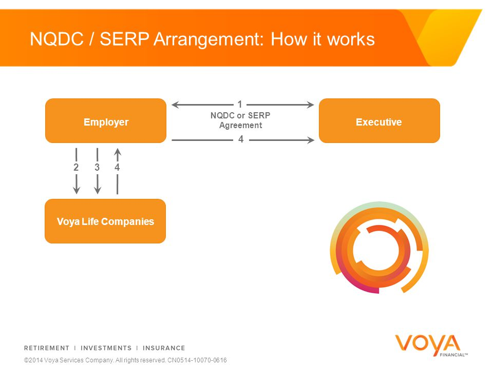 Do not put content on the brand signature area ©2014 Voya Services Company. All rights reserved. CN0514-10070-0616 NQDC / SERP Arrangement: How it wor
