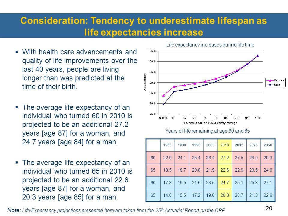 20  With health care advancements and quality of life improvements over the last 40 years, people are living longer than was predicted at the time of