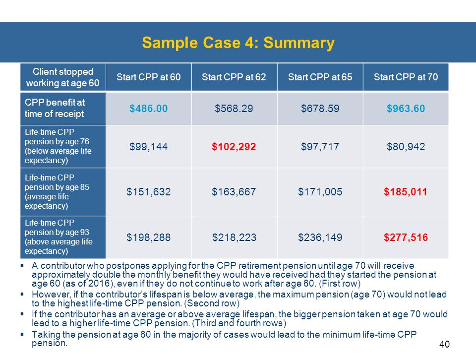 40 Sample Case 4: Summary  A contributor who postpones applying for the CPP retirement pension until age 70 will receive approximately double the mon